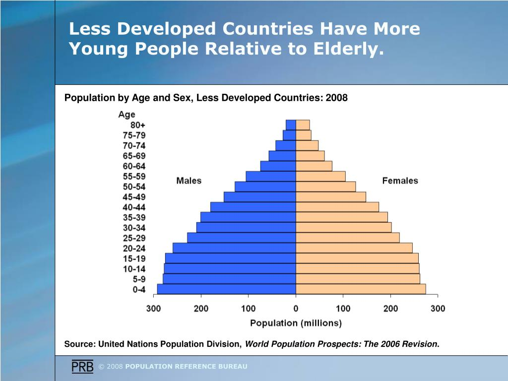 Less Developed Countries Have More Young People Relative to Elderly.
