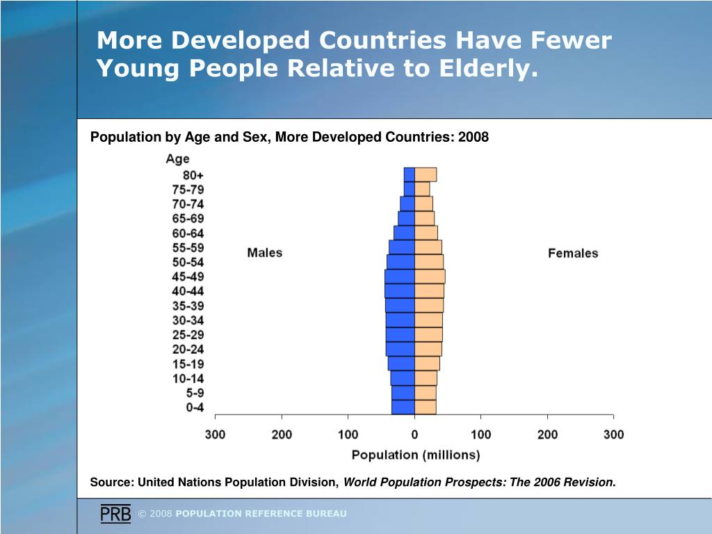 More Developed Countries Have Fewer Young People Relative to Elderly.
