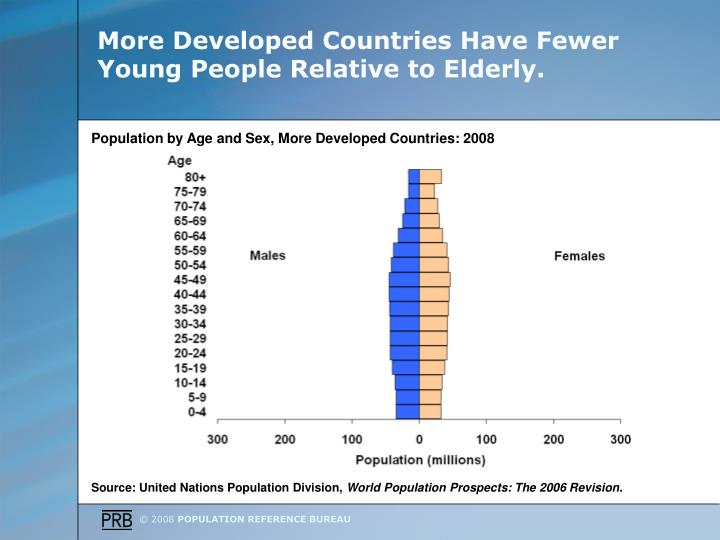 More developed countries have fewer young people relative to elderly