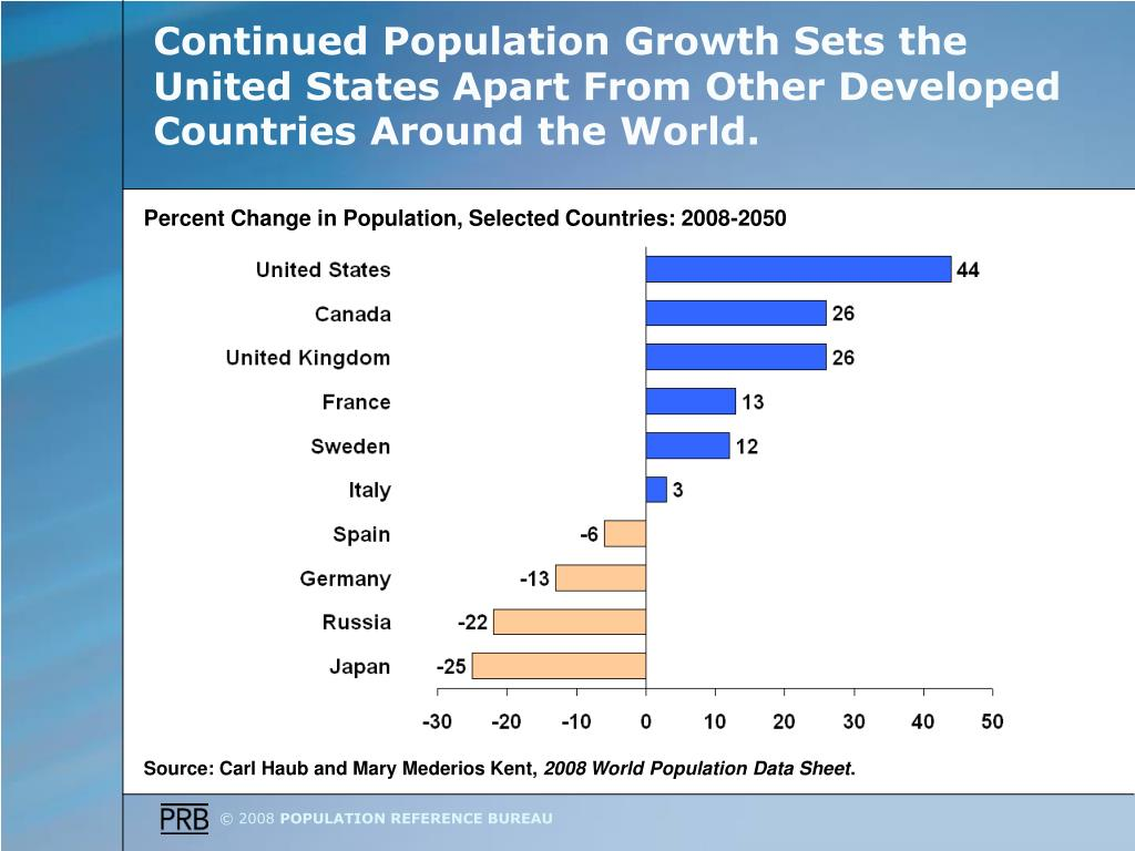 Continued Population Growth Sets the United States Apart From Other Developed Countries Around the World.