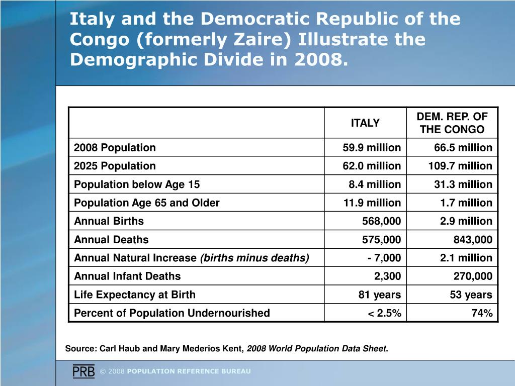 Italy and the Democratic Republic of the Congo (formerly Zaire) Illustrate the Demographic Divide in 2008.