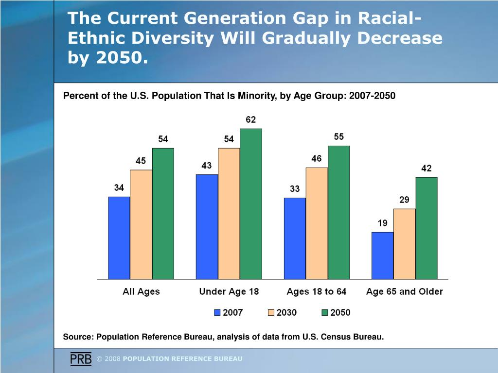 The Current Generation Gap in Racial-Ethnic Diversity Will Gradually Decrease by 2050.