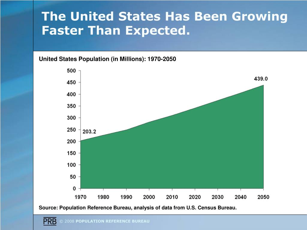 The United States Has Been Growing Faster Than Expected.
