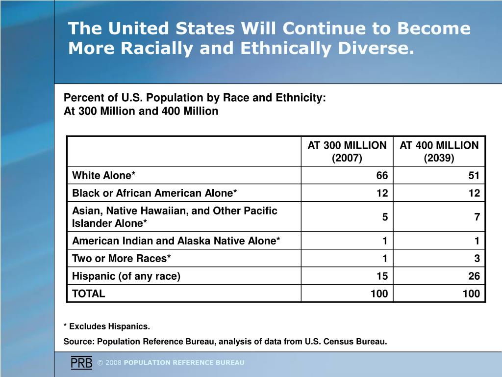 The United States Will Continue to Become More Racially and Ethnically Diverse.