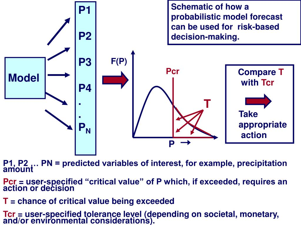 Schematic of how a probabilistic model forecast can be used for  risk-based decision-making.