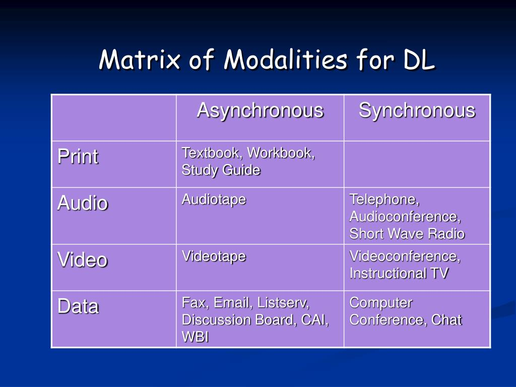 Matrix of Modalities for DL