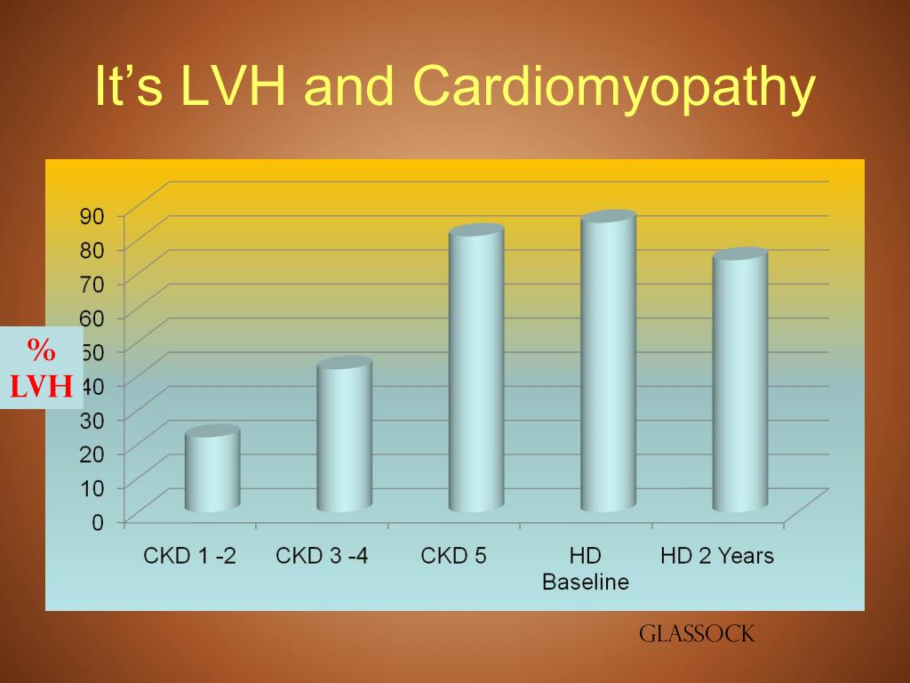 It's LVH and Cardiomyopathy