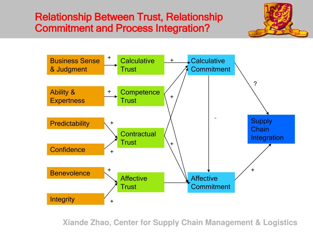 Relationship Between Trust, Relationship Commitment and Process Integration?