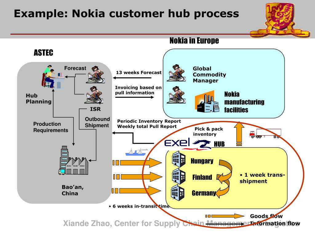 Nokia in Europe