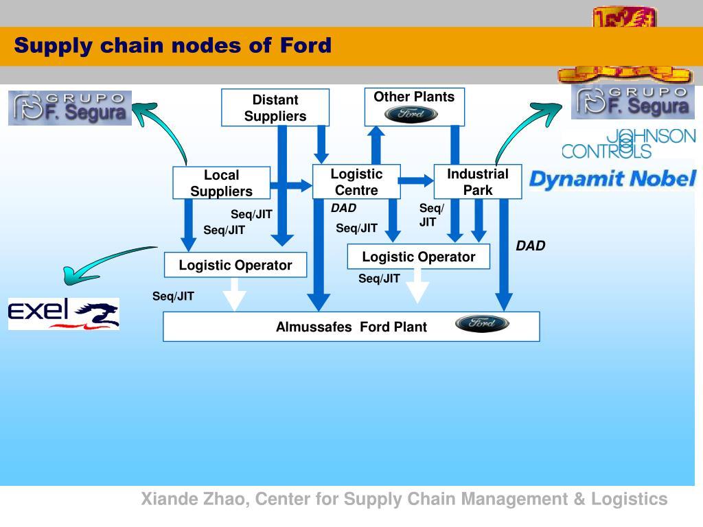 Supply chain nodes