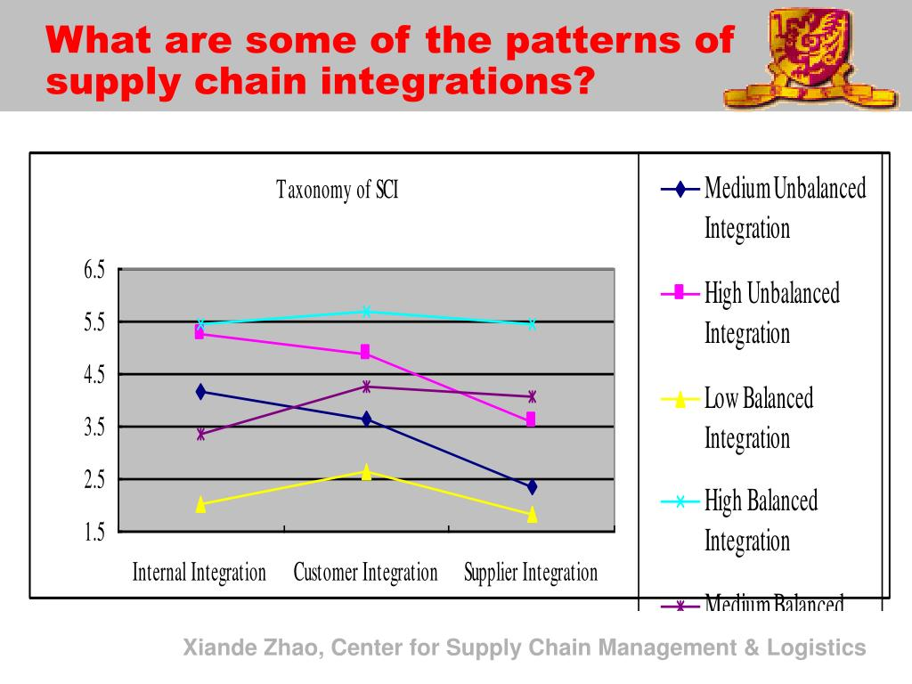 What are some of the patterns of supply chain integrations?