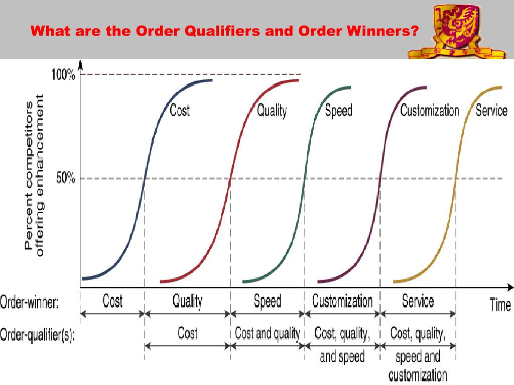 What are the Order Qualifiers and Order Winners?