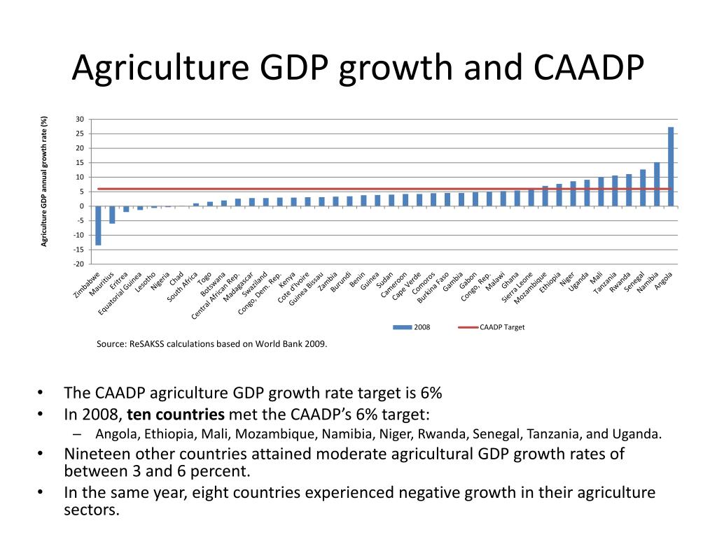 Agriculture GDP growth and CAADP