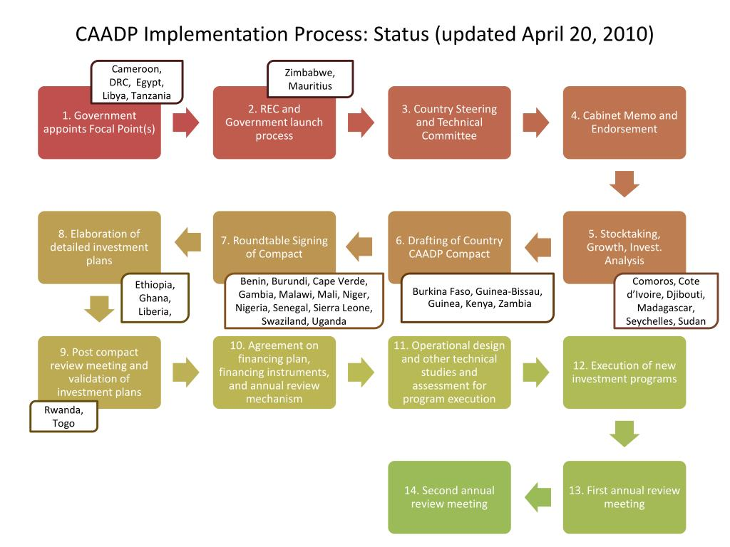 CAADP Implementation Process: Status (updated April 20, 2010)