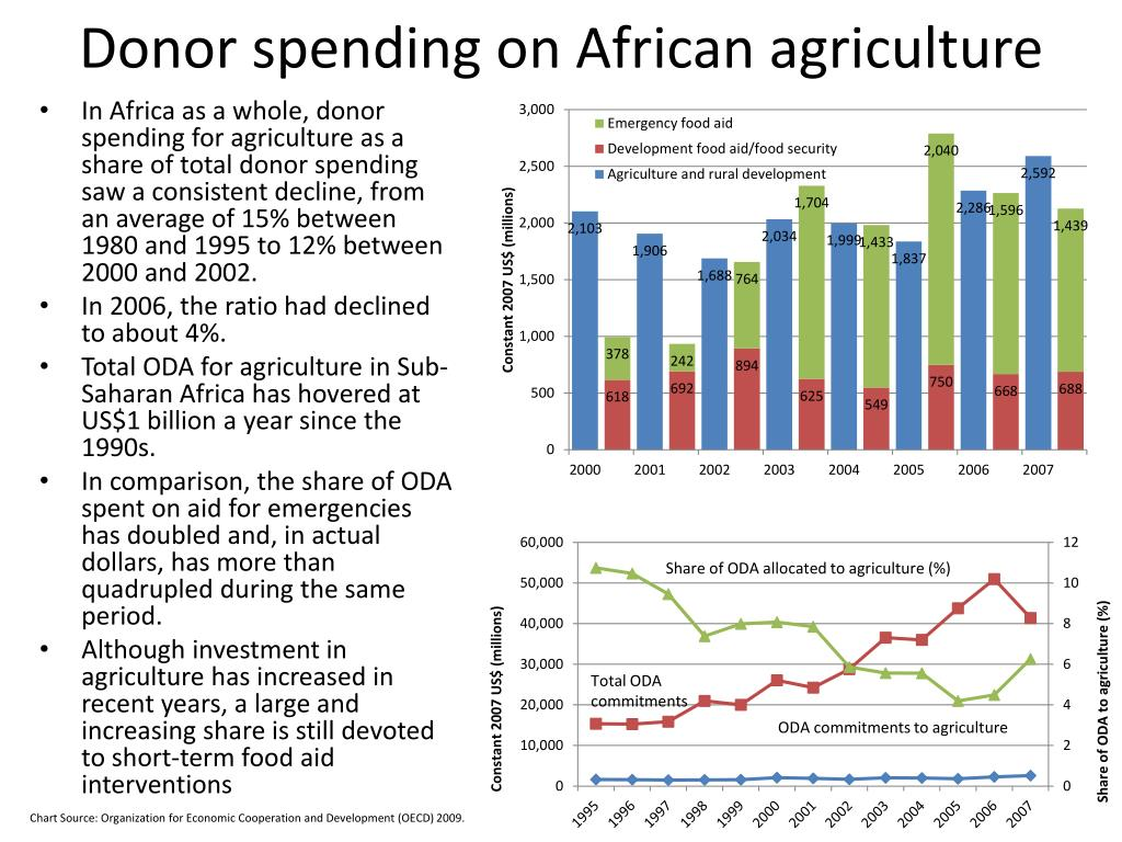 Donor spending on African agriculture