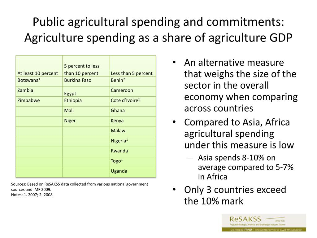 Public agricultural spending and commitments: Agriculture spending as a share of agriculture GDP