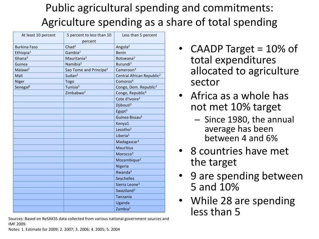 Public agricultural spending and commitments: Agriculture spending as a share of total spending