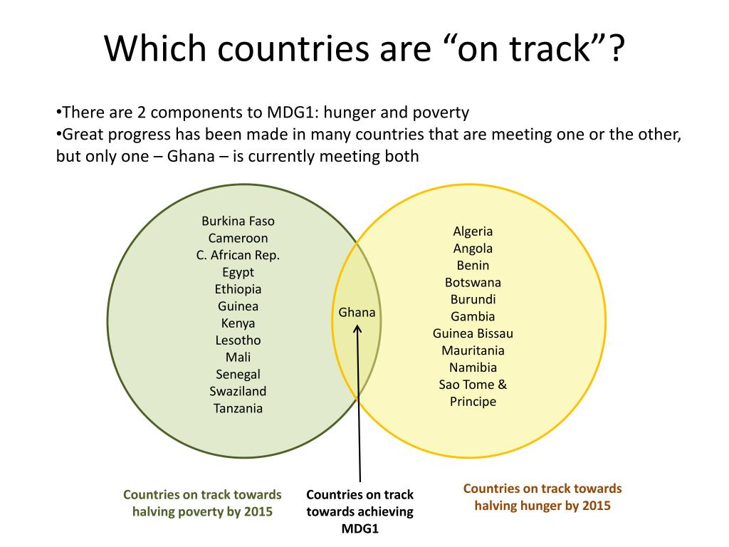 "Which countries are ""on track""?"
