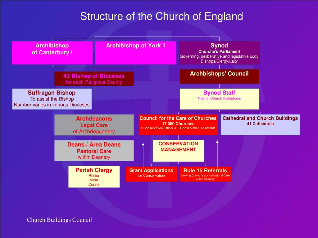 Structure of the Church of England