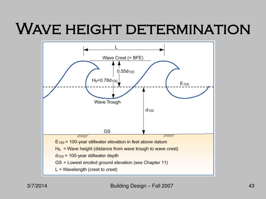 Wave height determination