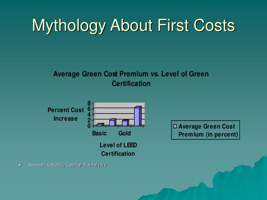 Mythology About First Costs