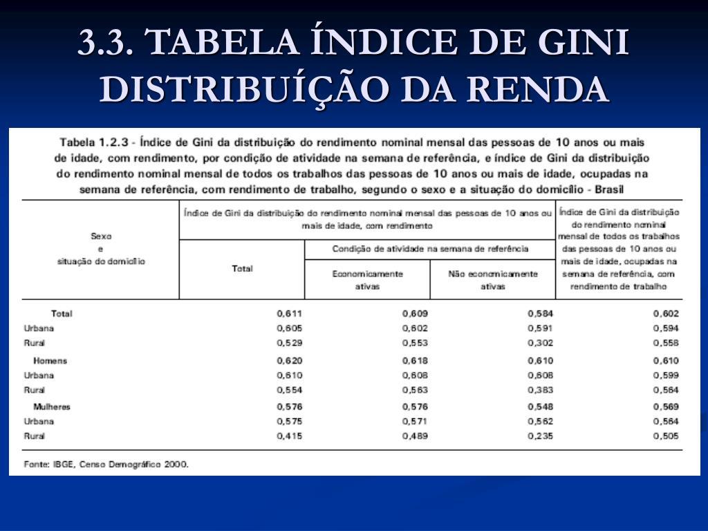 3.3. TABELA ÍNDICE DE GINI