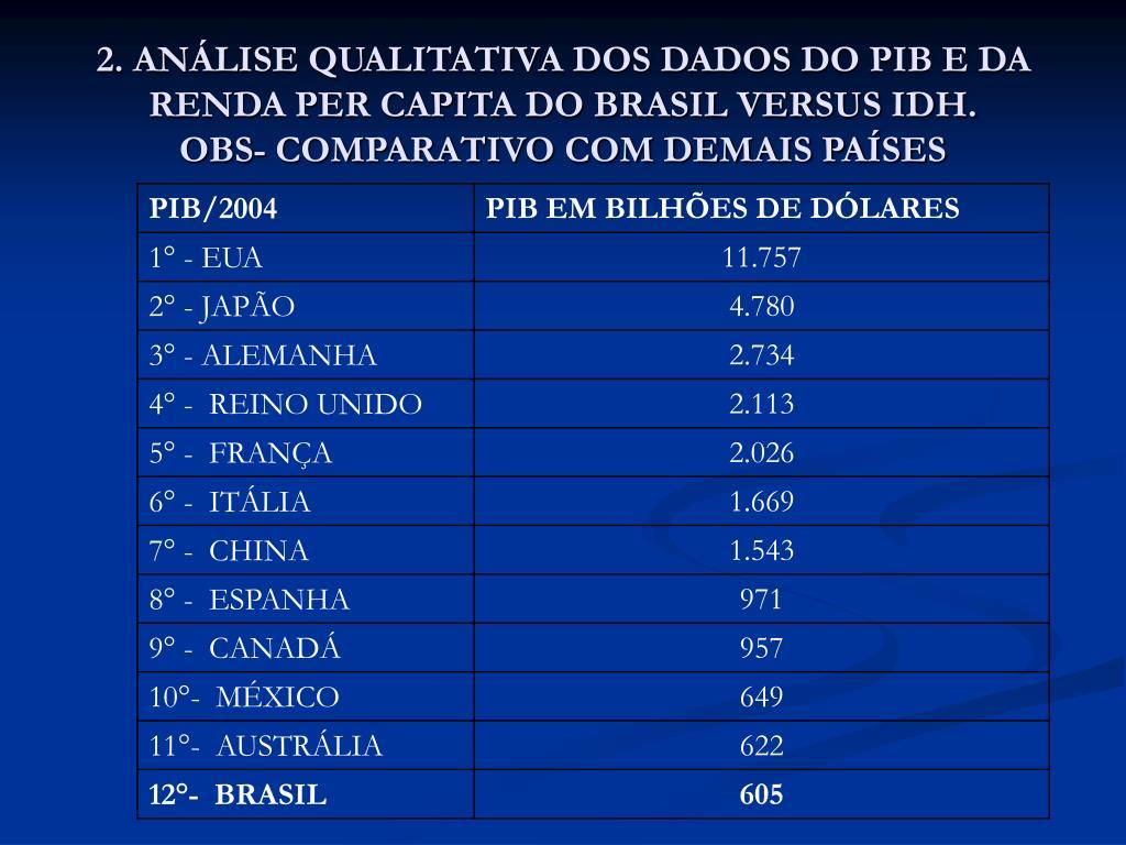 2. ANÁLISE QUALITATIVA DOS DADOS DO PIB E DA RENDA PER CAPITA DO BRASIL VERSUS IDH.