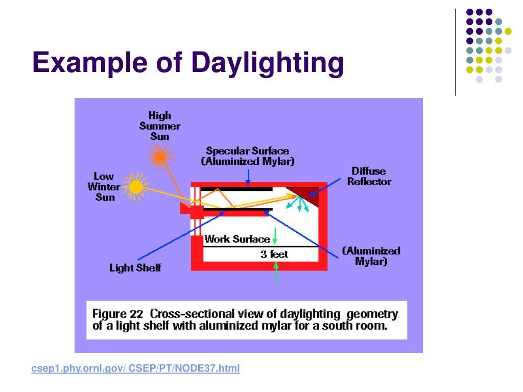 Example of Daylighting