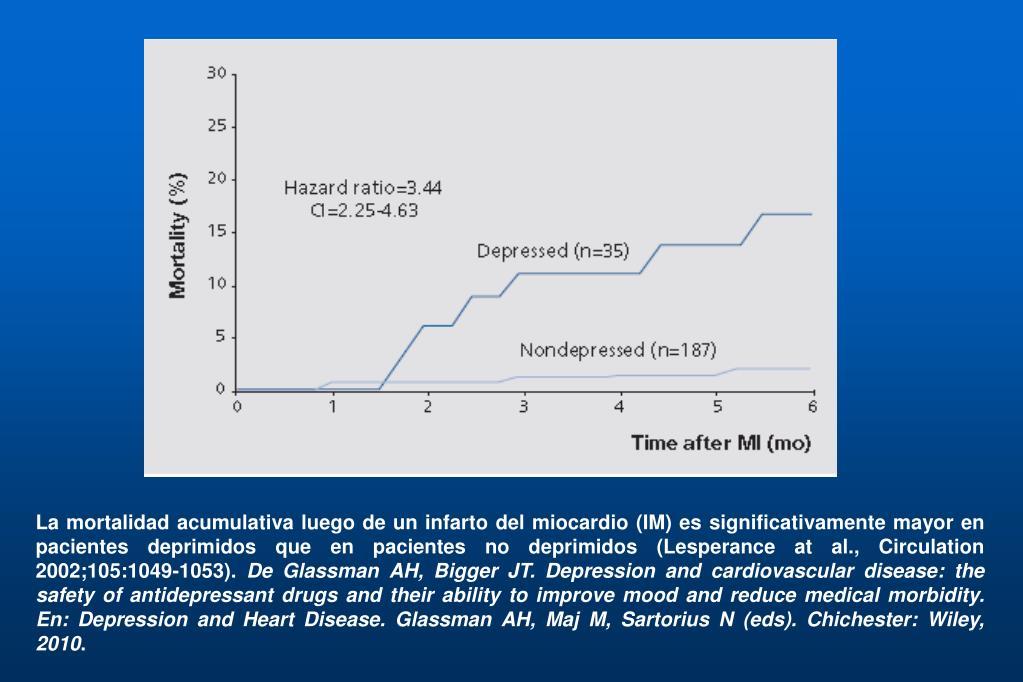 La mortalidad acumulativa luego de un infarto del miocardio (IM) es significativamente mayor en pacientes deprimidos que en pacientes no deprimidos (Lesperance at al., Circulation 2002;105:1049-1053).