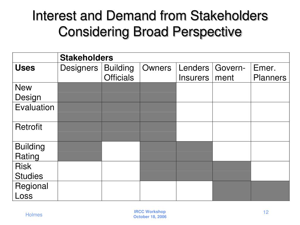 Interest and Demand from Stakeholders