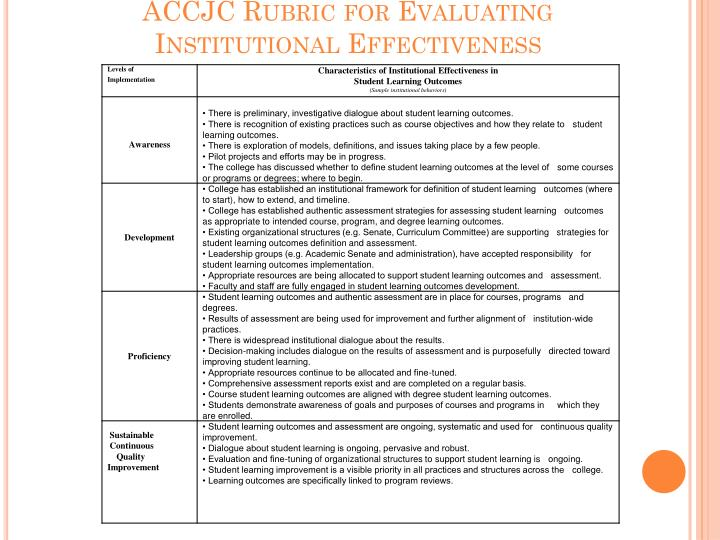 Accjc rubric for evaluating institutional effectiveness