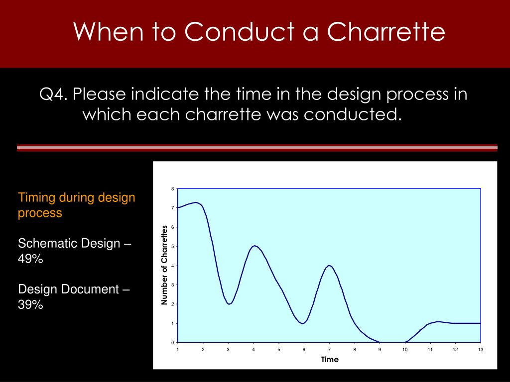 When to Conduct a Charrette