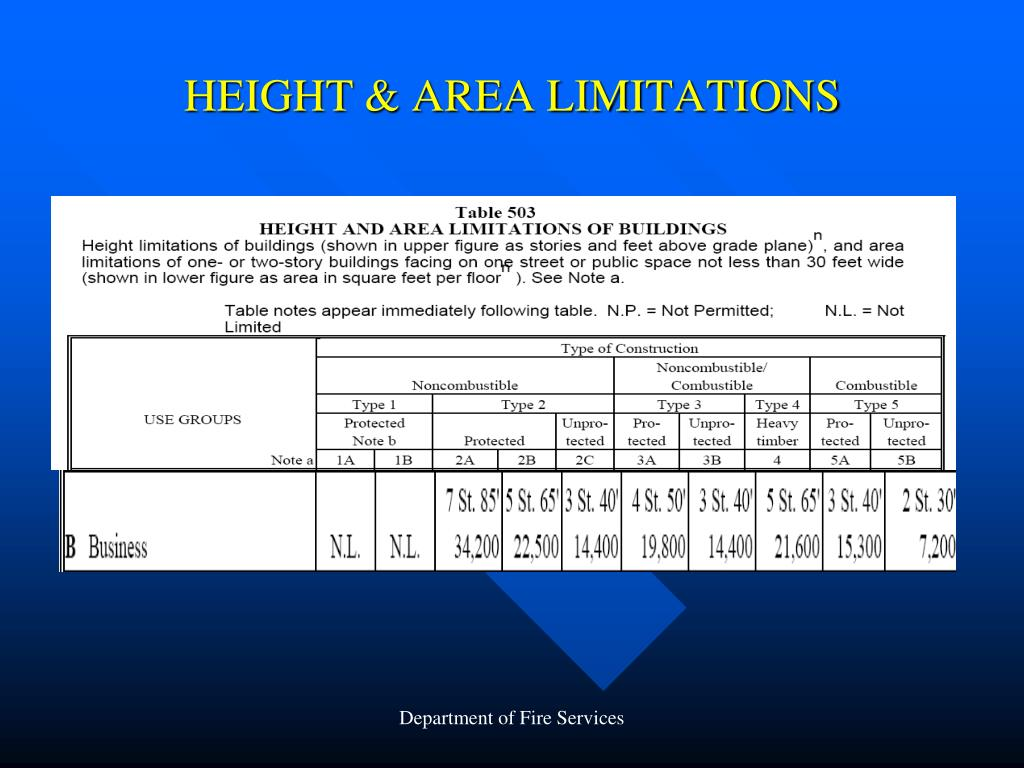 HEIGHT & AREA LIMITATIONS