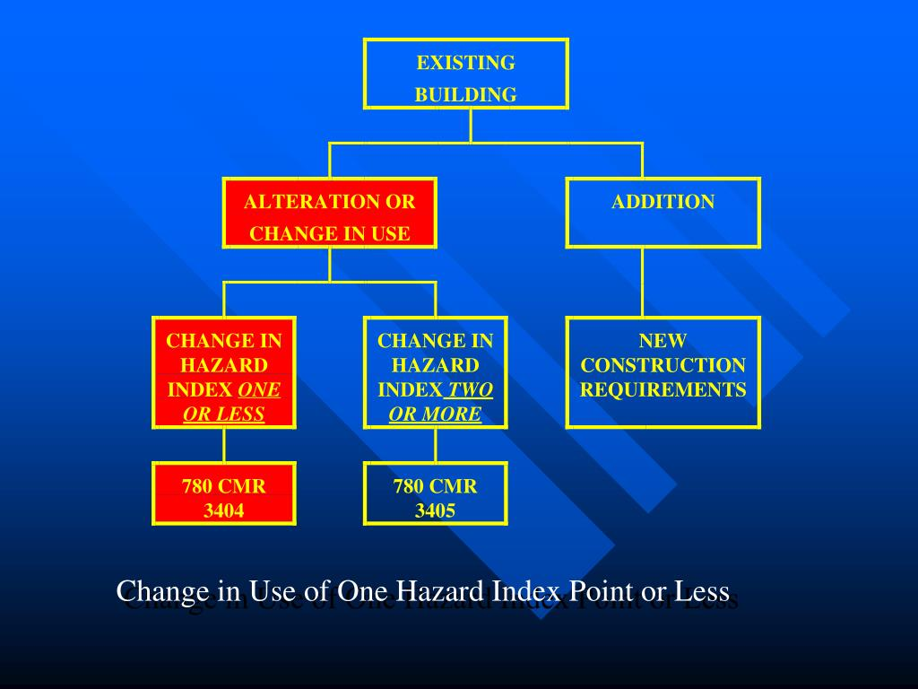 Change in Use of One Hazard Index Point or Less