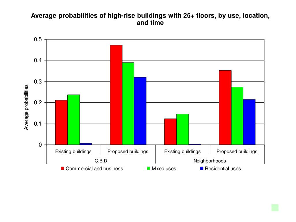 Average probabilities of high-rise buildings with 25+ floors, by use, location, and time