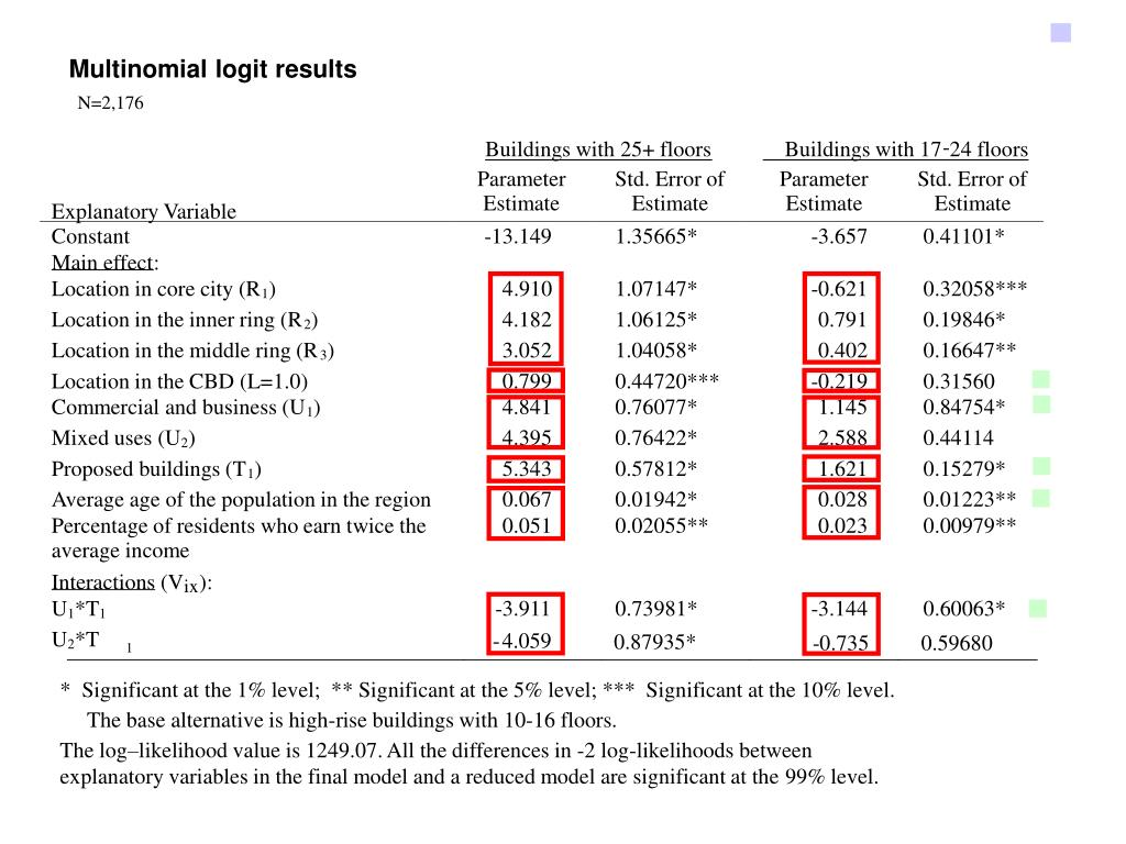 Multinomial logit results
