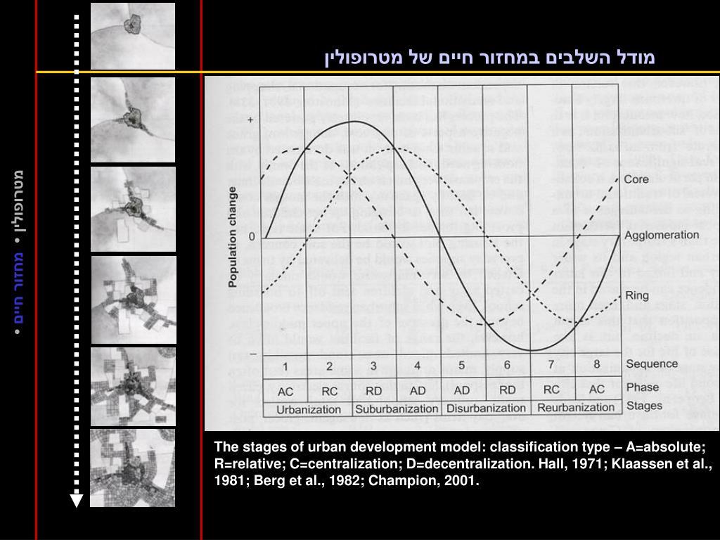 מודל השלבים במחזור חיים של מטרופולין