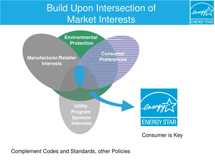 Build upon intersection of market interests