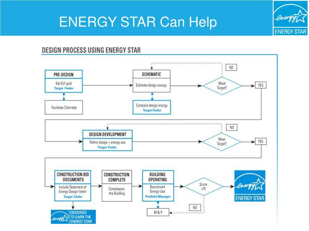 ENERGY STAR Can Help