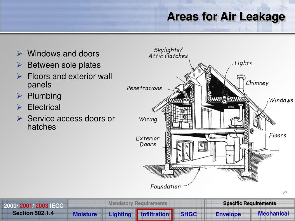 Areas for Air Leakage