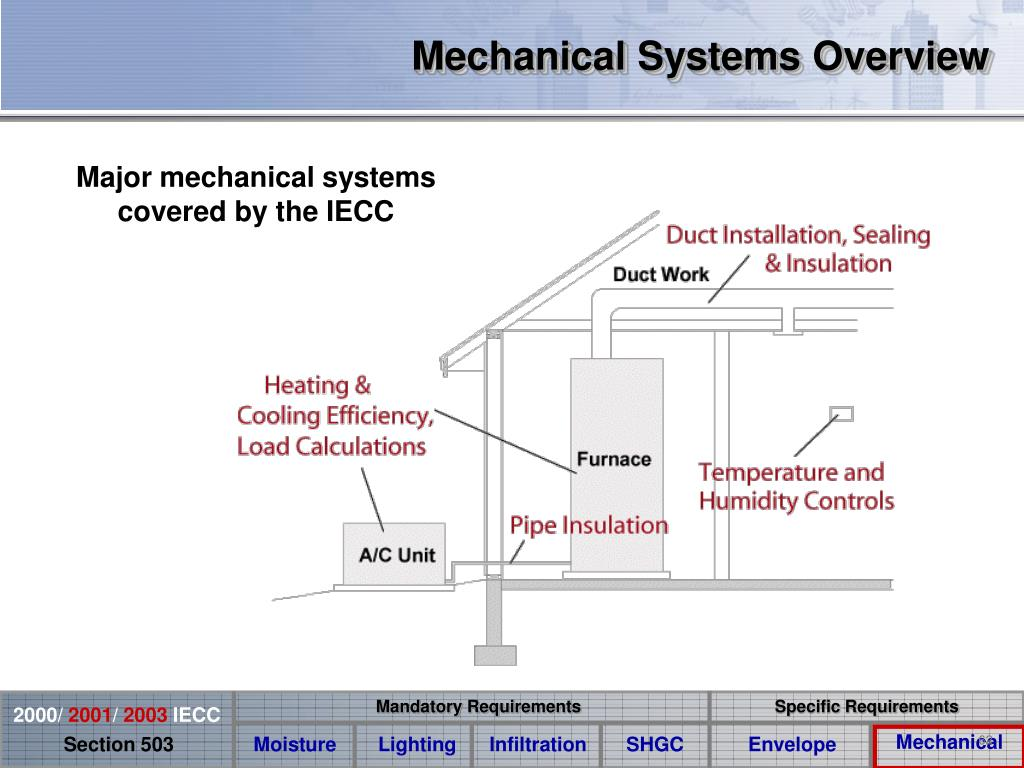 Mechanical Systems Overview