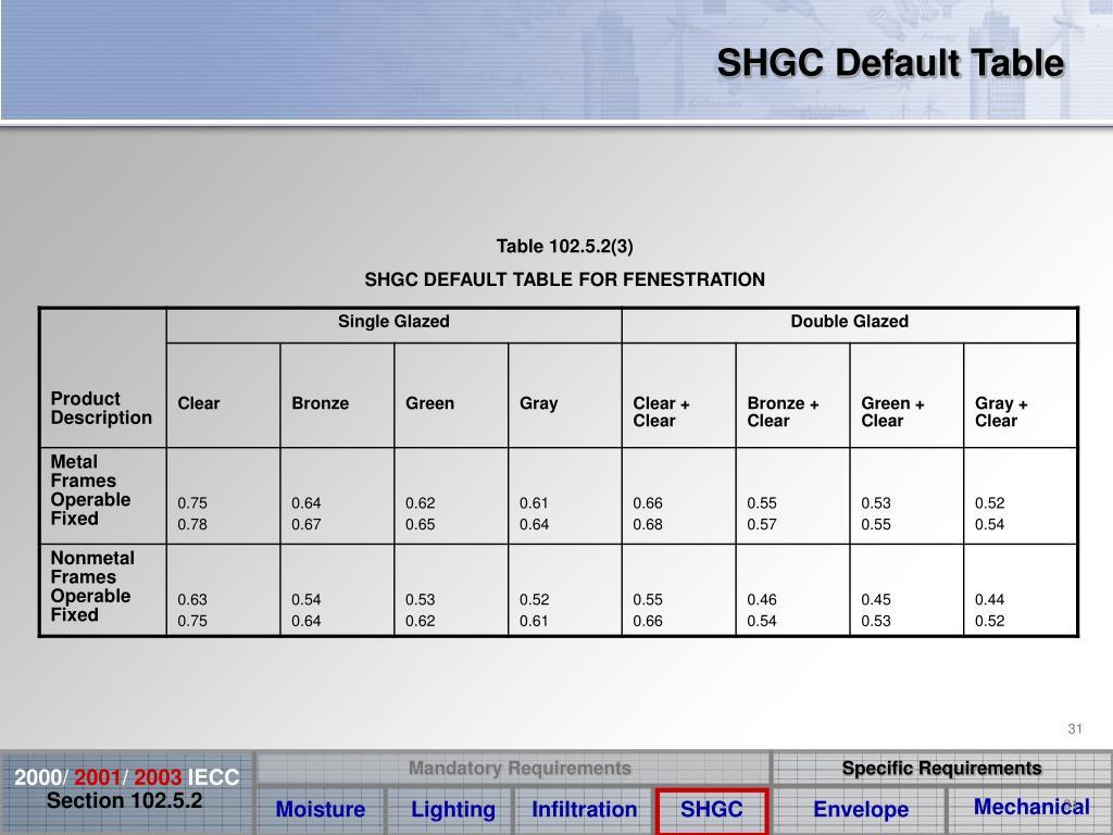 SHGC Default Table