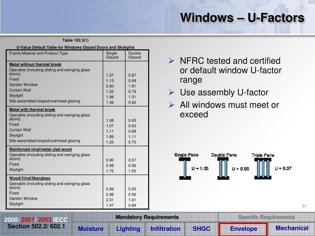 Windows – U-Factors