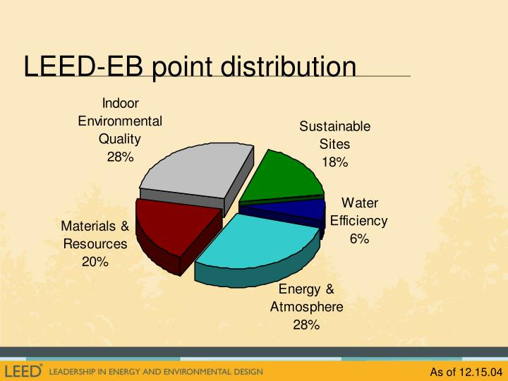LEED-EB point distribution