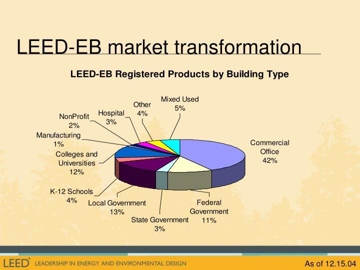 LEED-EB market transformation
