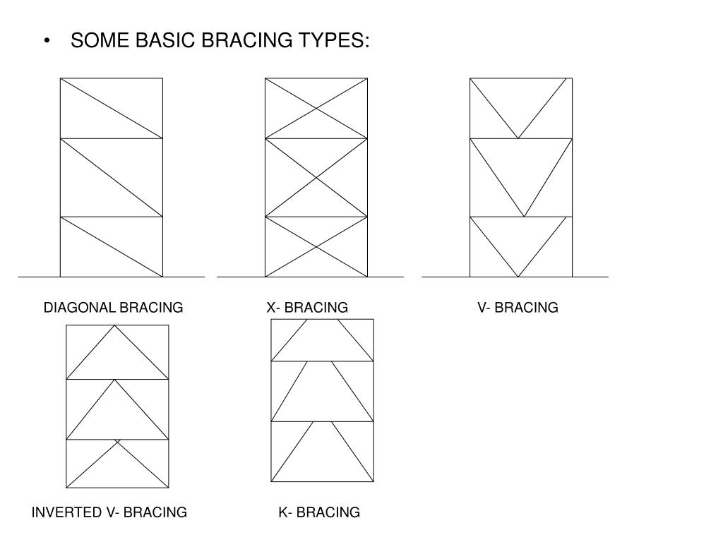 SOME BASIC BRACING TYPES: