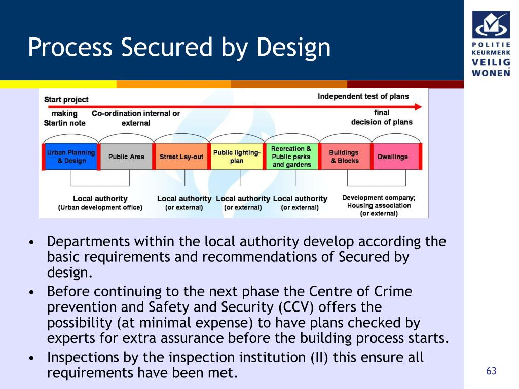 Process Secured by Design