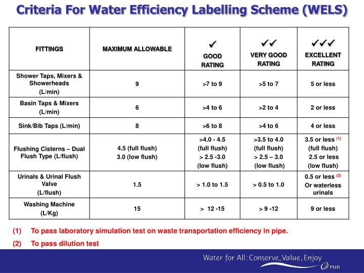 Criteria For Water Efficiency Labelling Scheme (WELS)