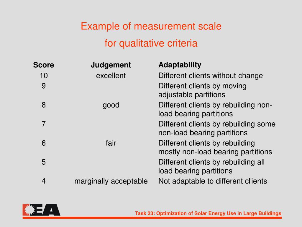 Example of measurement scale