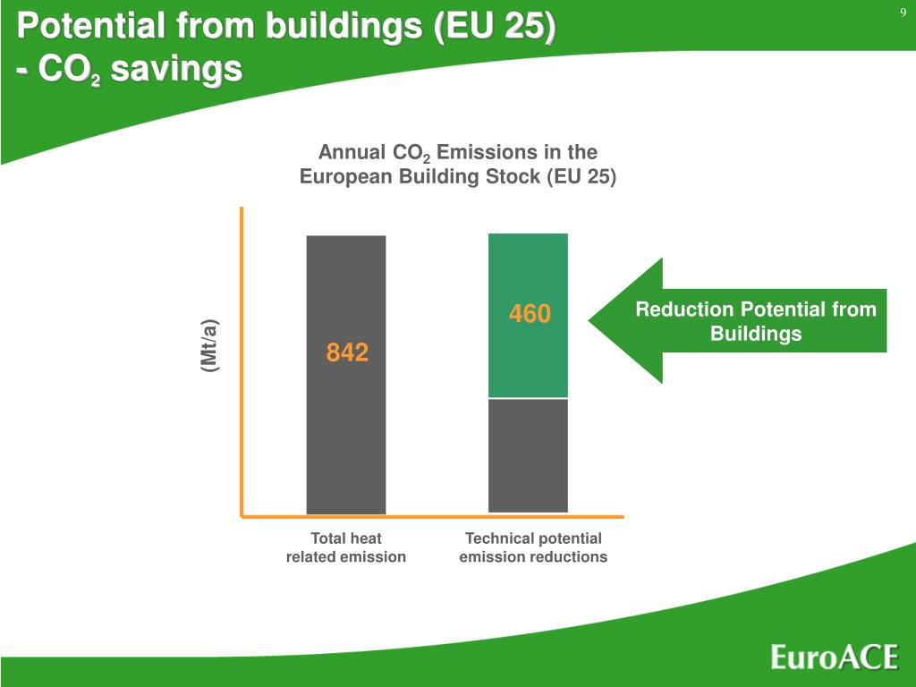 Potential from buildings (EU 25)